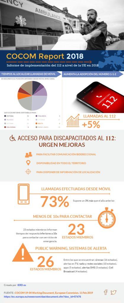 Infografía: Informe de Implementación del 112 en Europa